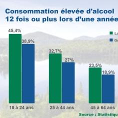 Proportion de la population de 18 ans ou plus présentant une consommation élevée d'alcool 12 fois ou plus au cours d'une année selon le groupe d'âge, la région des Laurentides et le Québec, 2013-2014. Infographie: Laurie Fournier.