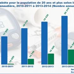 Le diabète de type deux est beaucoup plus fréquent chez les hommes que chez les femmes et ne cesse d'augmenter chaque année, selon SISMACQ. Infographie: Ariane Lévesque.