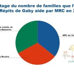 Infographie: Laurence Ladouceur.