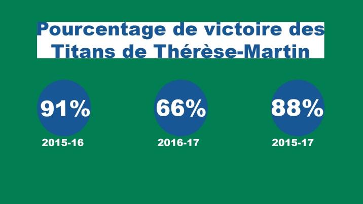 titans pourcentage